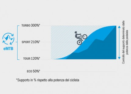 csm_Bosch-eBike-eMTB-Mode-Chart_IT_77a4fc855c